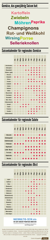 Infografik-Saisonale-regionale-Lebensmittel